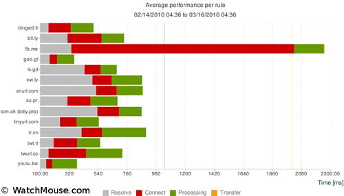 shortURL performance